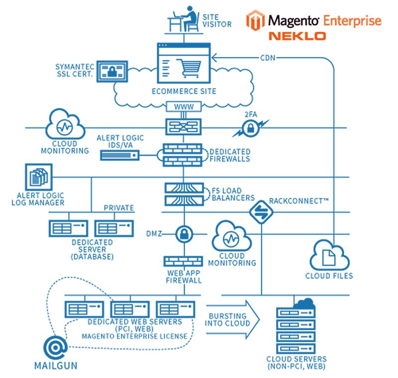 hosting for Magento