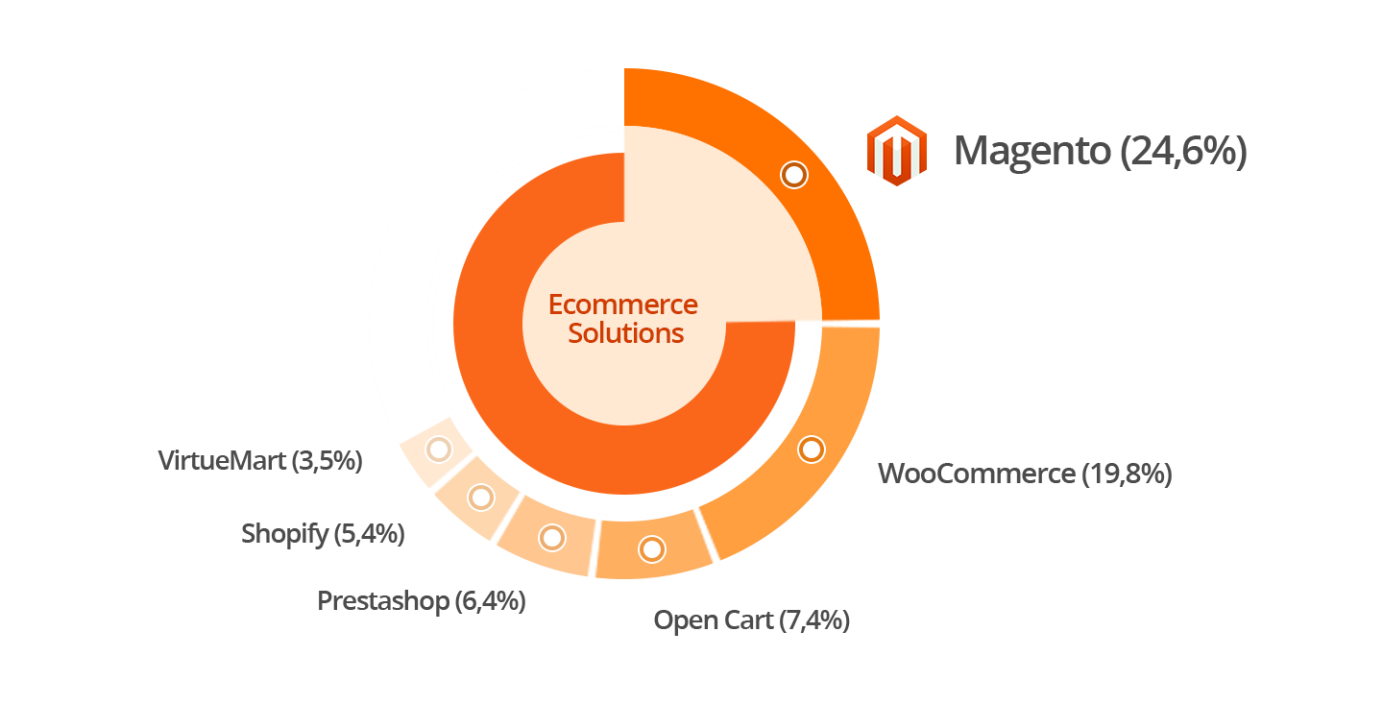eCommerce Leading Trends