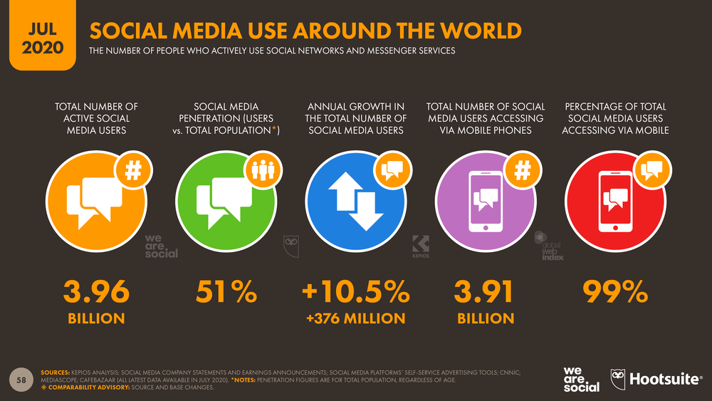 Social Media for eCommerce business