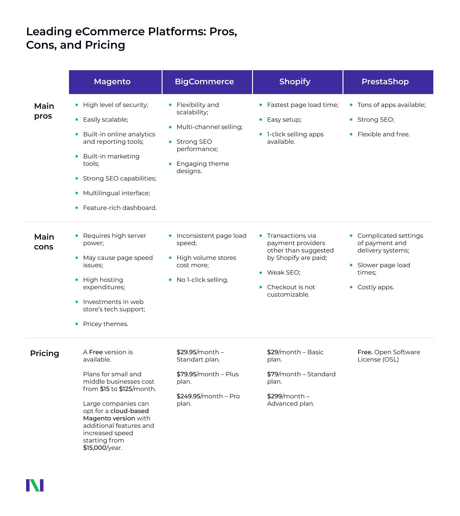 Leading eCommerce Platforms_NEKLO Chart