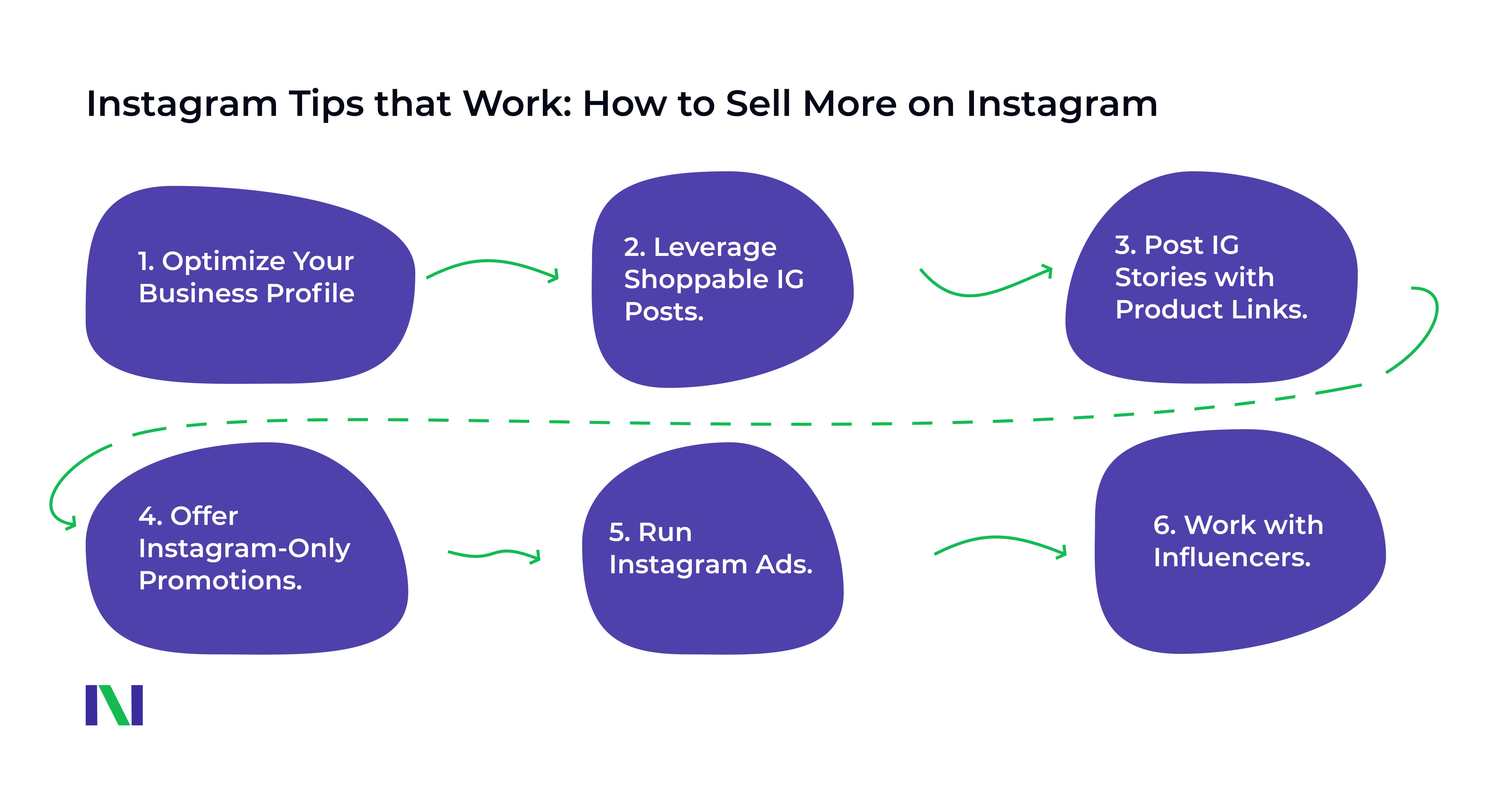 Infographics. Instagram Tips on how to sell more