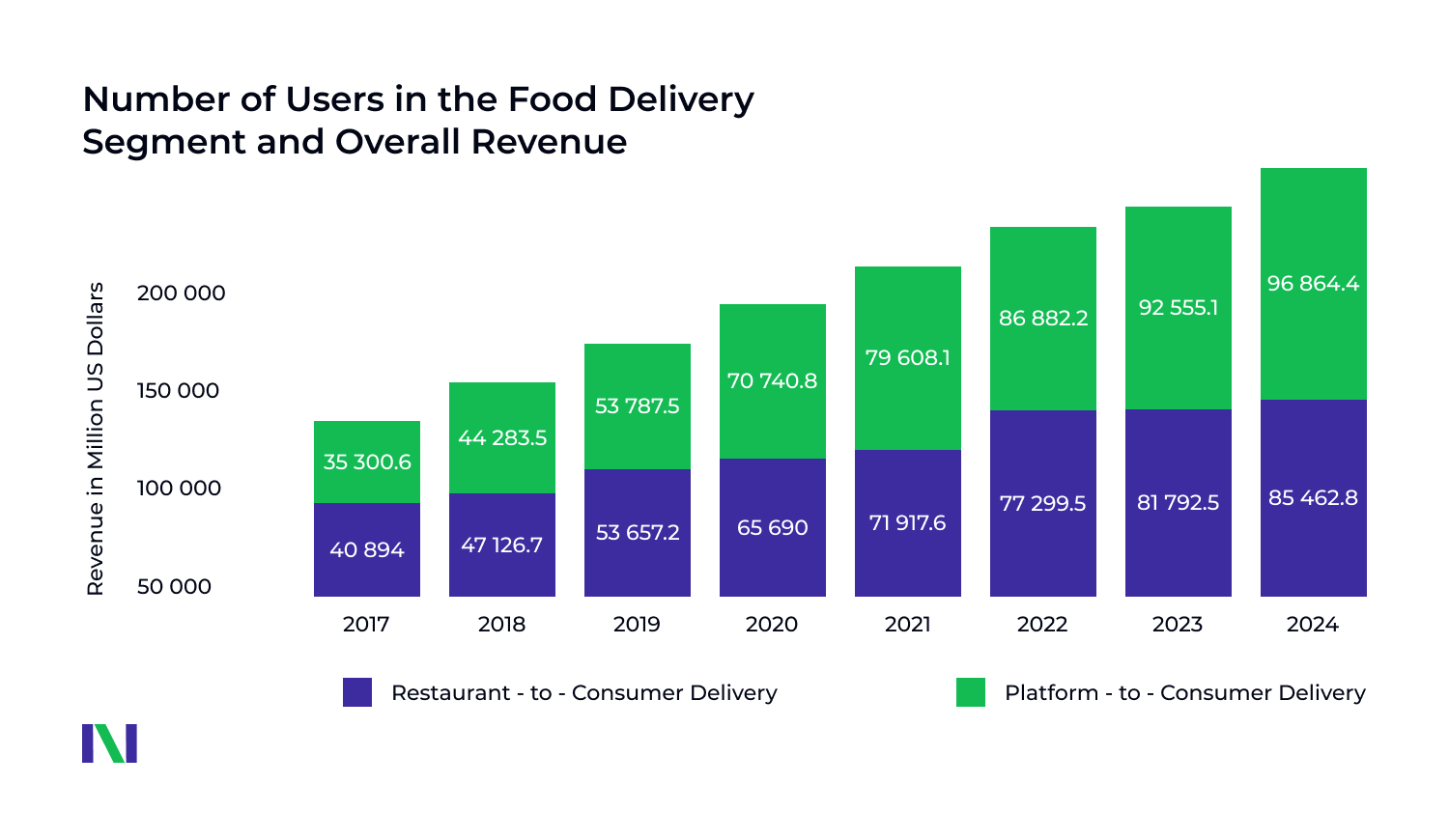 food delivery app users