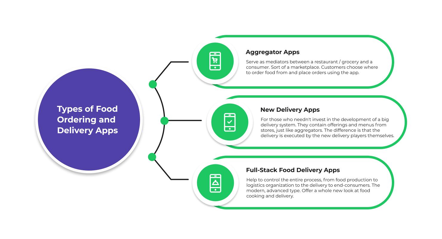 Food Ordering App Types