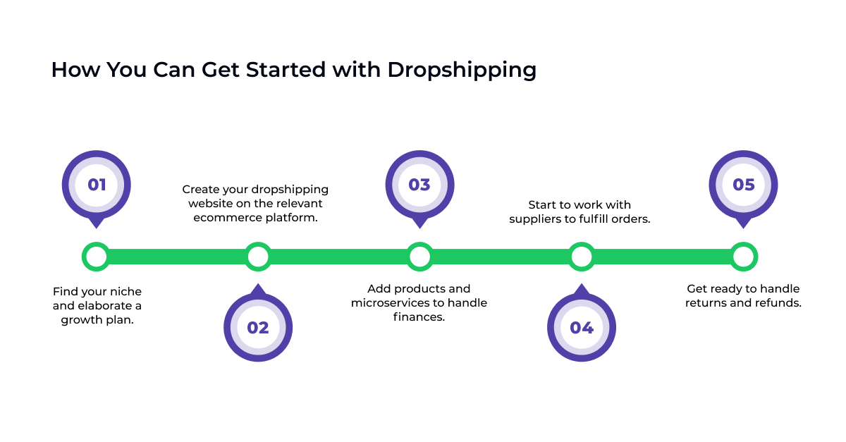 Dropshipping ecommerce